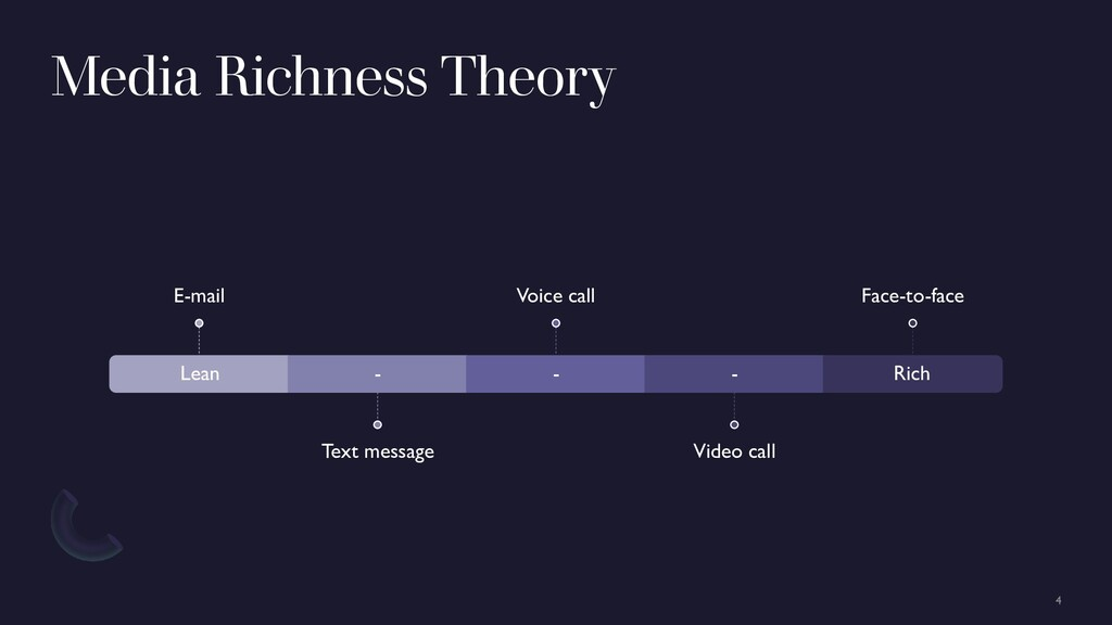 Media Richness Theory Lean E-mail - Text messag...