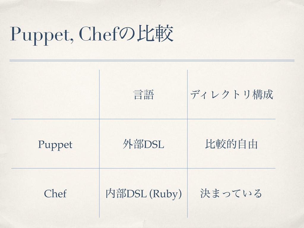 Puppet, Chefͷൺֱ ݴޠ σΟϨΫτϦߏ Puppet ֎෦DSL ൺֱతࣗ༝ ...