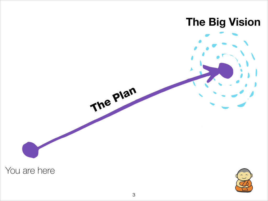 !3 You are here The Big Vision The Plan