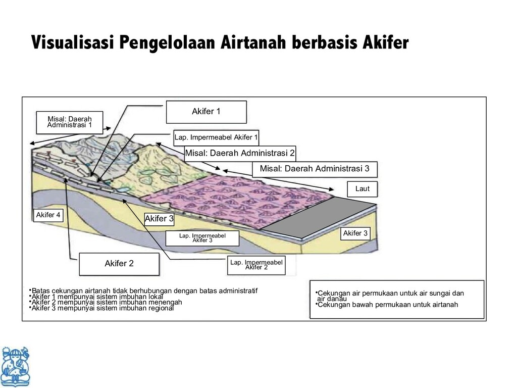 Visualisasi Pengelolaan Airtanah berbasis Akife...