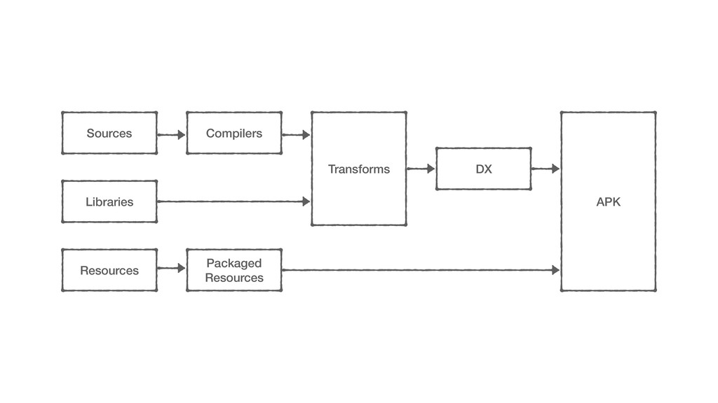Compilers Sources Libraries Resources Transform...