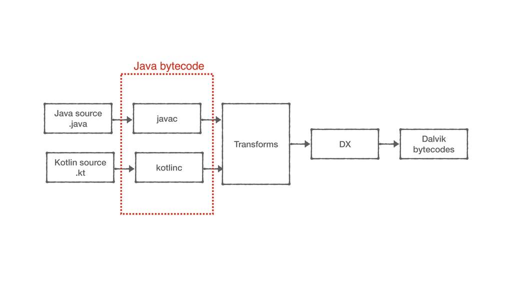 javac Java source .java Transforms DX kotlinc K...