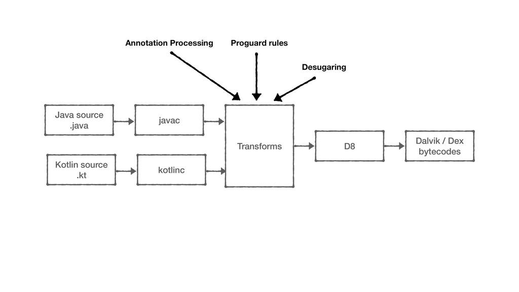 javac Java source .java Transforms D8 kotlinc K...