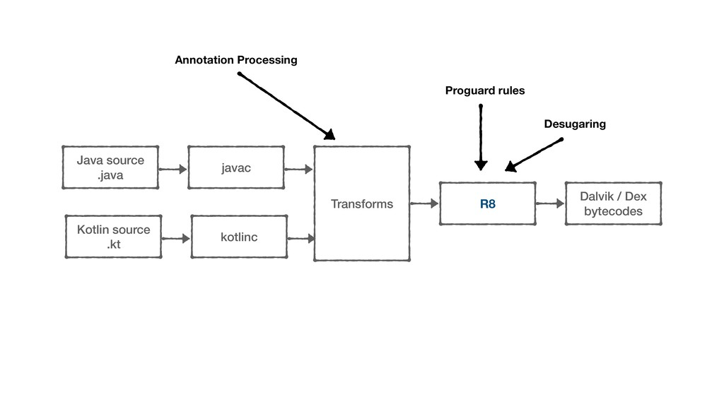javac Java source .java Transforms R8 kotlinc K...