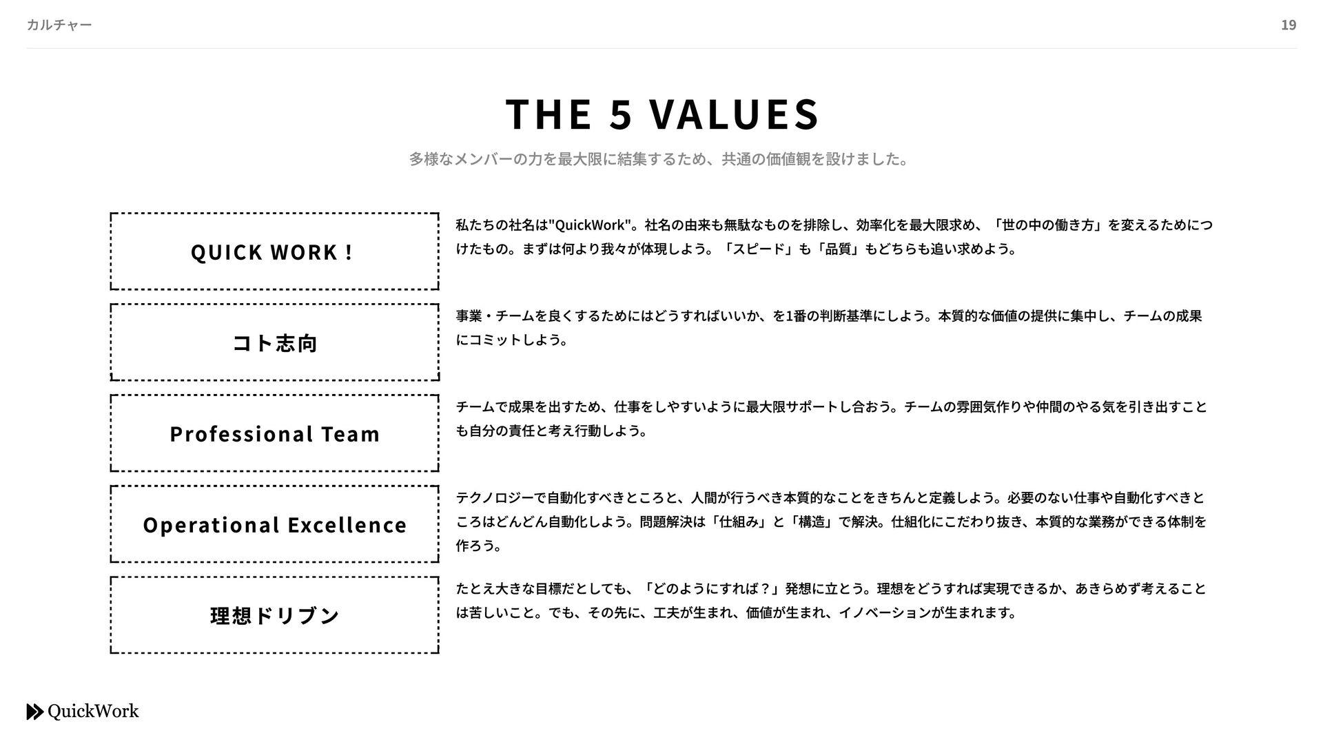 費⽤ 3万円 (初期費⽤なし) 20万円 (初期費⽤なし) プロダクトにおける競合優位性 Qu...