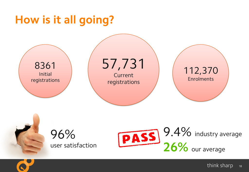 18 How is it all going? 8361 Initial registrati...