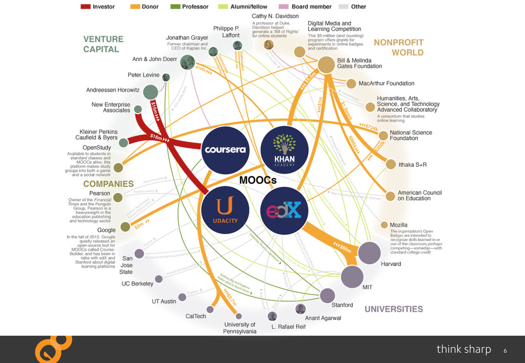 6 What is a MOOC?