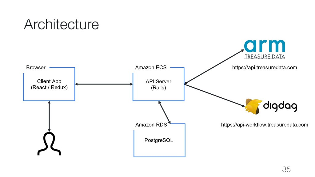 Architecture 35 Amazon ECS API Server (Rails) B...