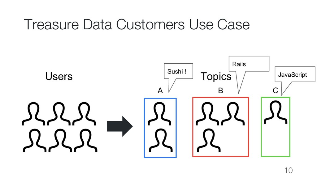 Treasure Data Customers Use Case 10 Users Topic...