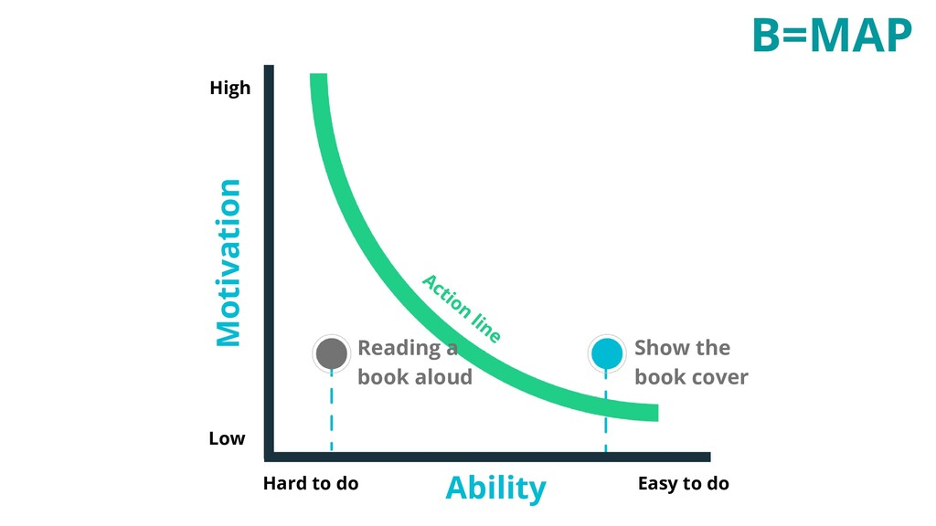 B=MAP Low High Hard to do Easy to do Ability Mo...