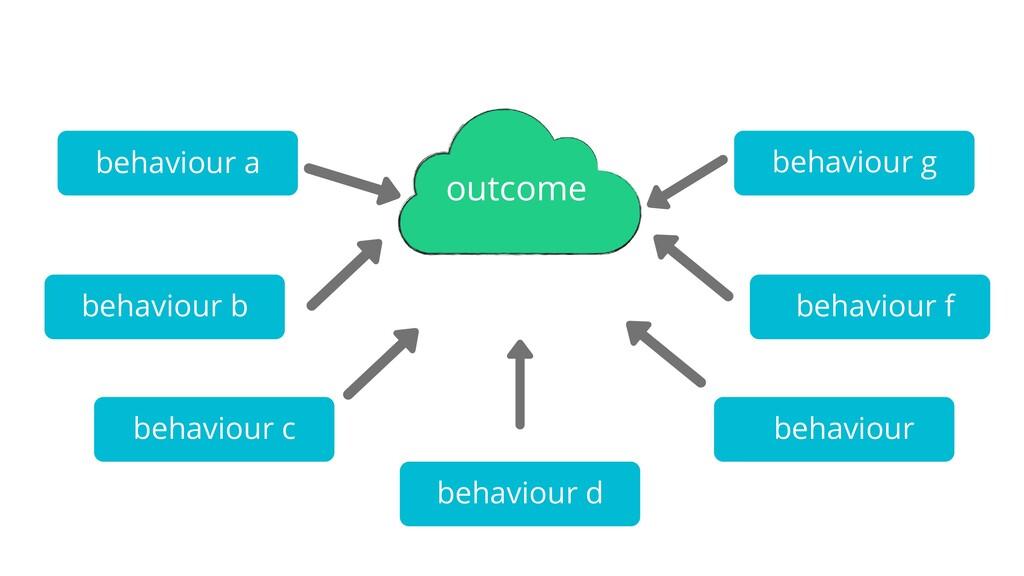 outcome behaviour a behaviour b behaviour c beh...