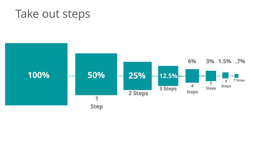 100% 50% 25% 12.5% 6% 3% 1.5% .7% 1 Step 2 Step...