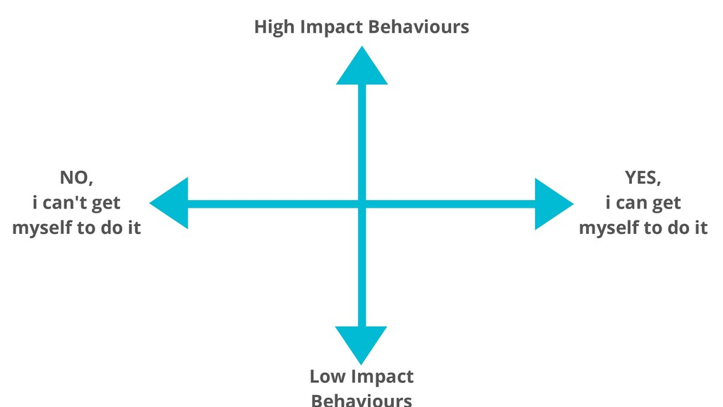High Impact Behaviours Low Impact YES, i can ge...