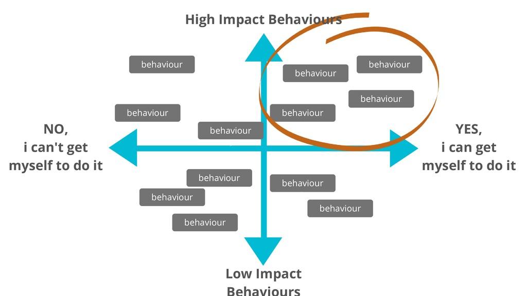 High Impact Behaviours behaviour d Low Impact Y...