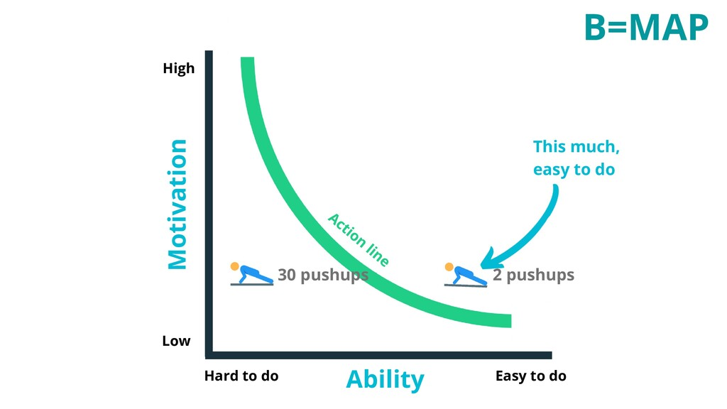 2 pushups This much, easy to do B=MAP Low High ...