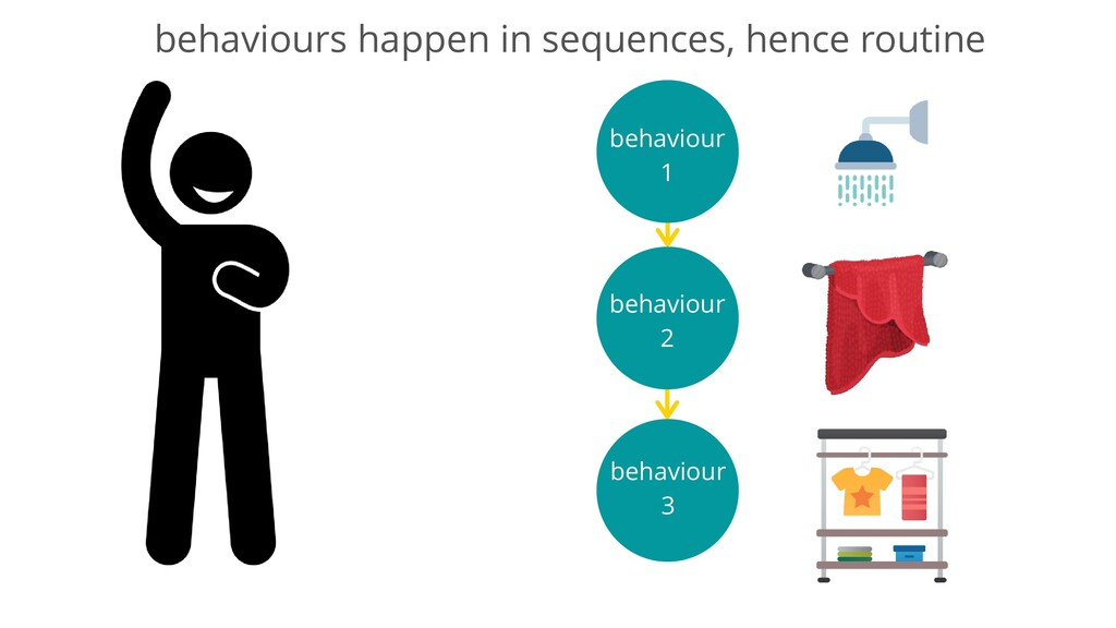 behaviour 1 behaviour 2 behaviour 3 behaviours ...
