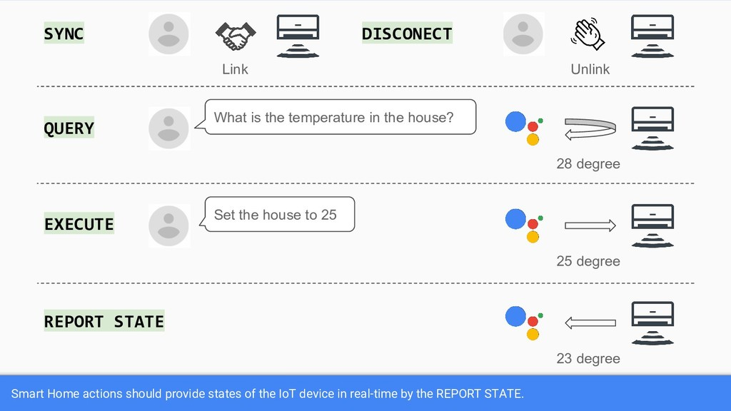 Smart Home actions should provide states of the...
