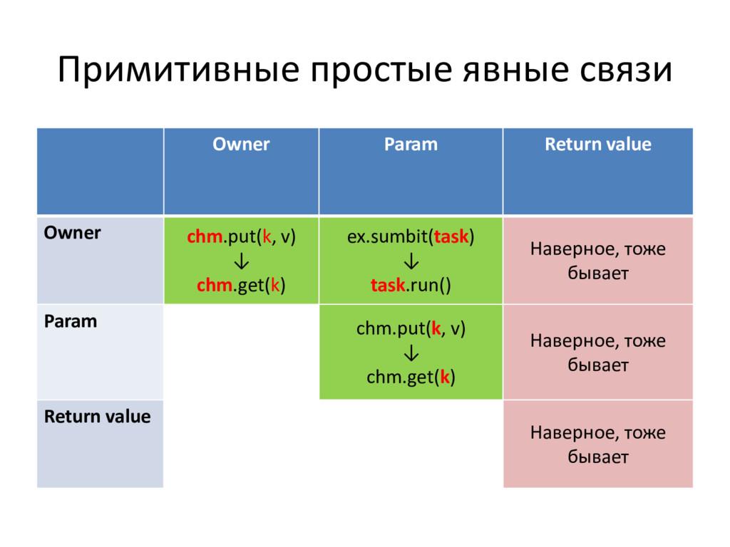 Примитивные простые явные связи Owner Param Ret...