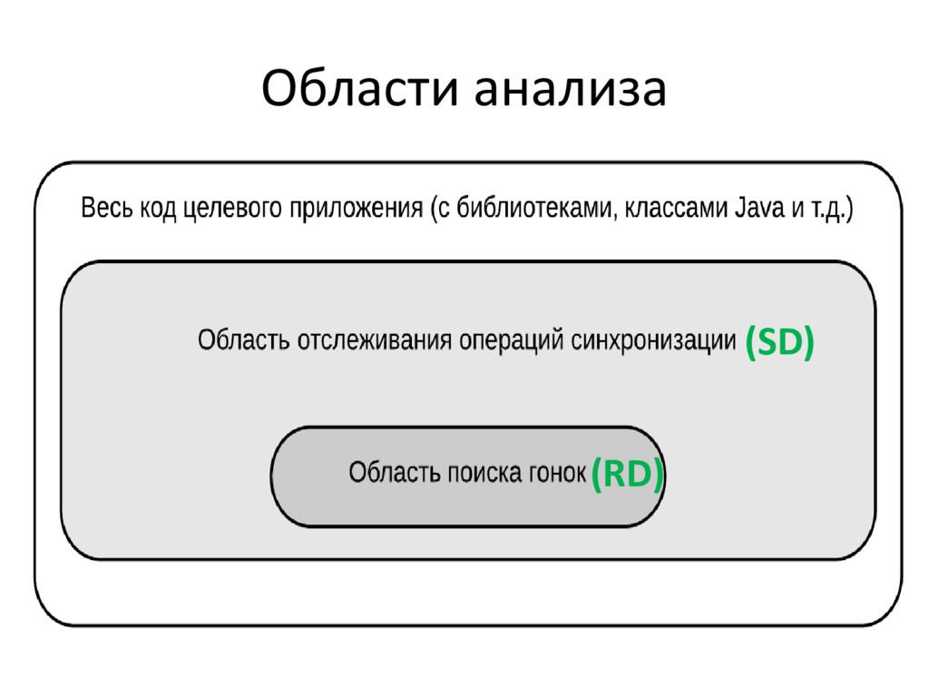 Области анализа (RD) (SD)