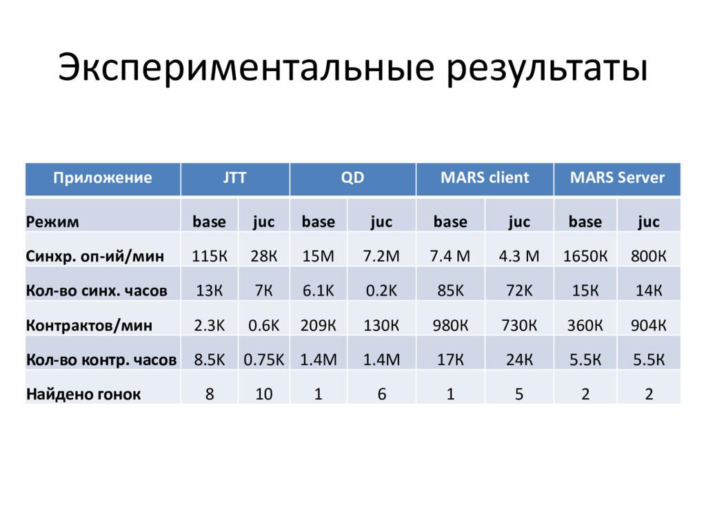 Экспериментальные результаты Приложение JTT QD ...