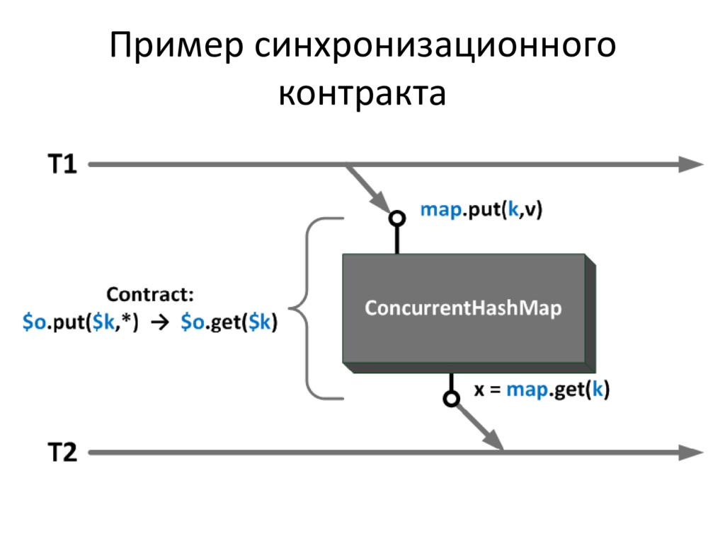 Пример синхронизационного контракта