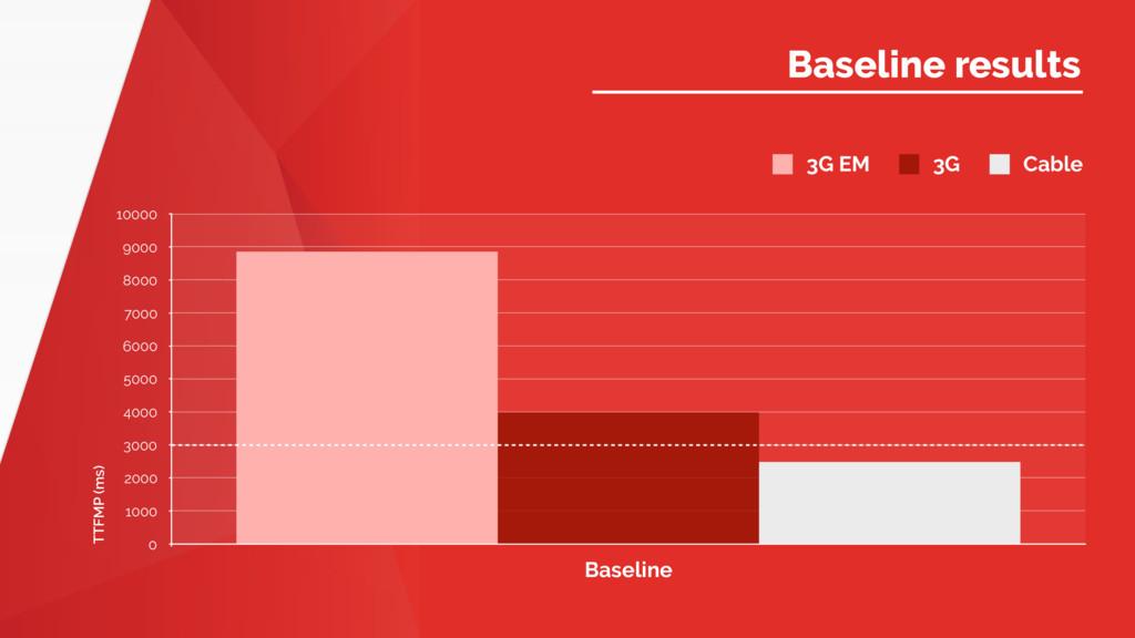 Name of Presentation Baseline results TTFMP (ms...