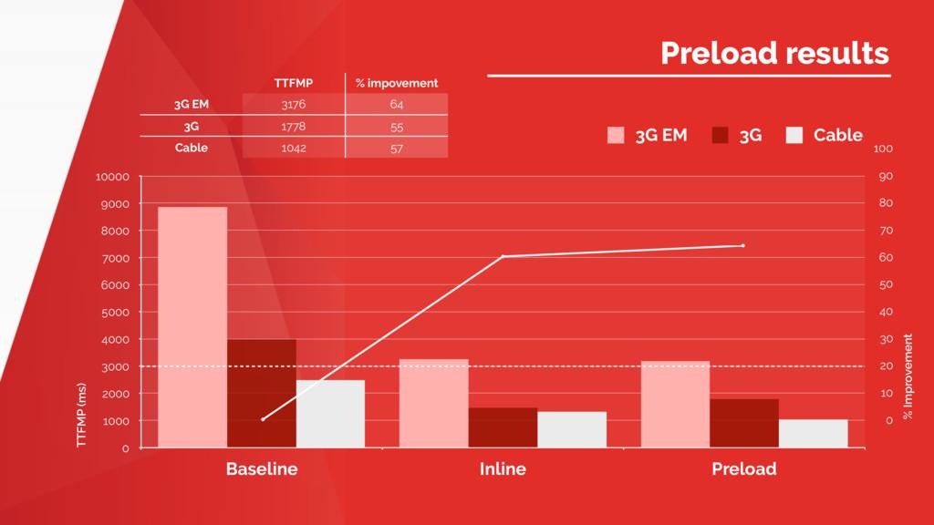 Name of Presentation Preload results TTFMP (ms)...