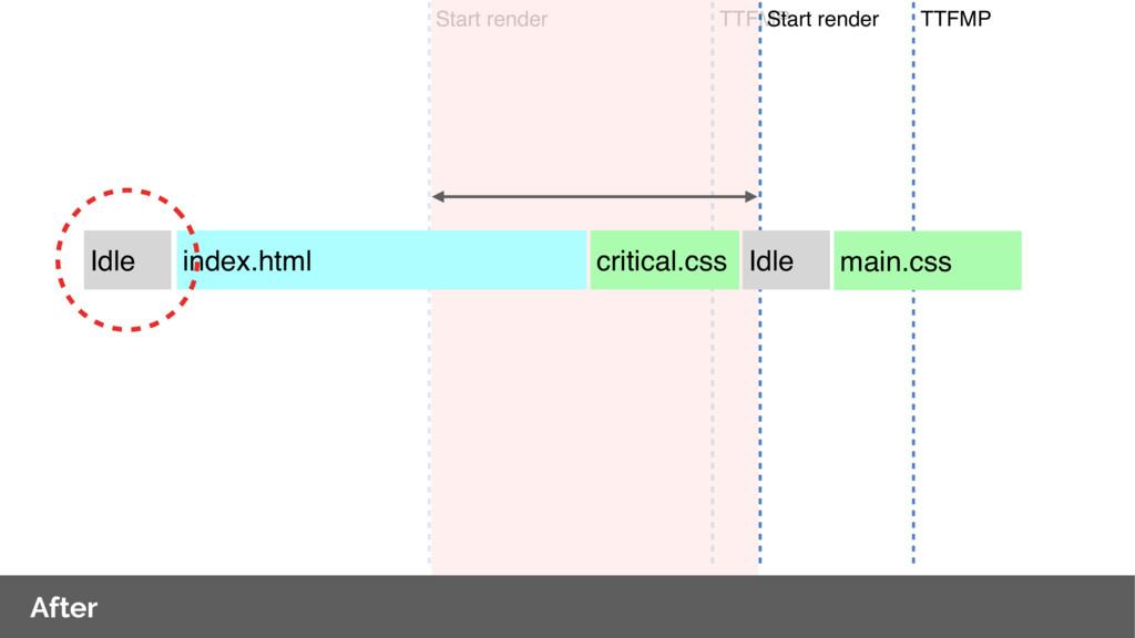 TTFMP Start render After critical.css TTFMP ind...