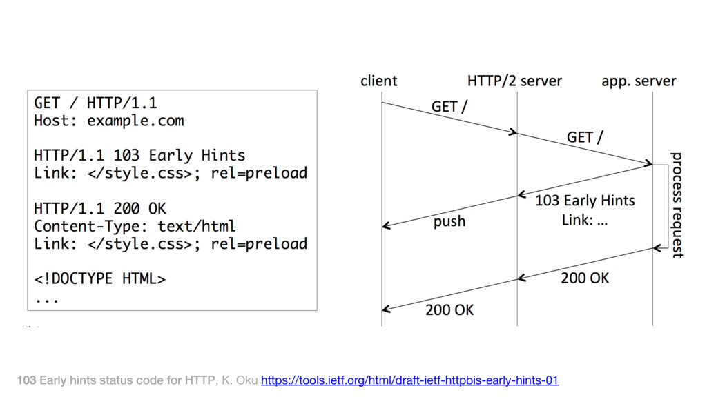 103 Early hints status code for HTTP, K. Oku ht...