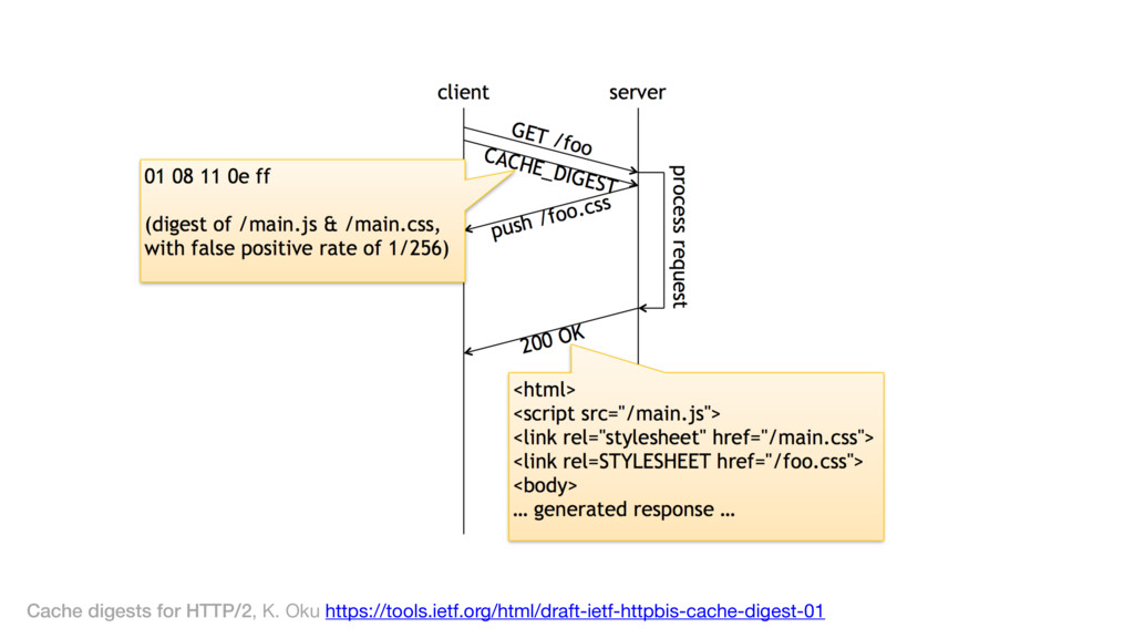 Cache digests for HTTP/2, K. Oku https://tools....