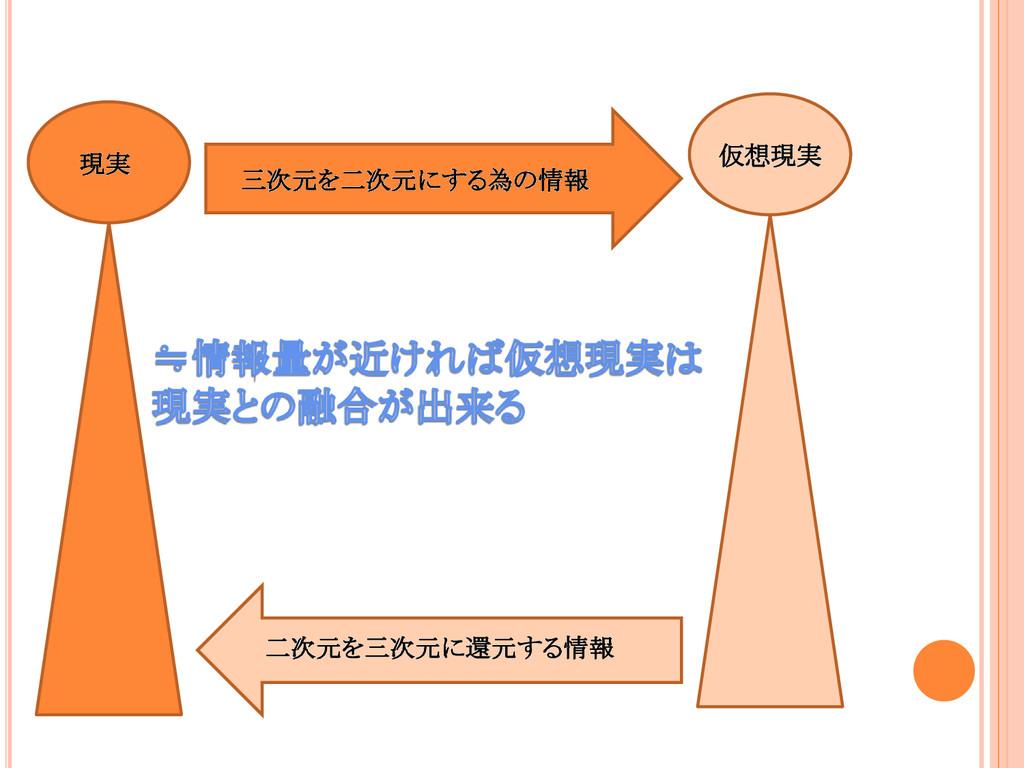 現実 仮想現実 三次元を二次元にする為の情報 二次元を三次元に還元する情報