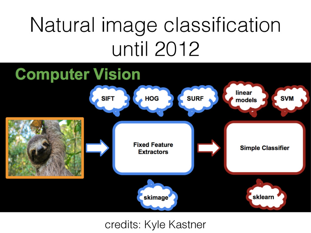 Natural image classification until 2012 credits:...