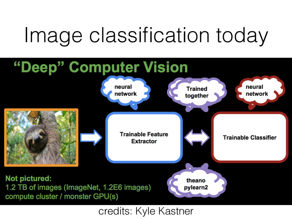 Image classification today credits: Kyle Kastner