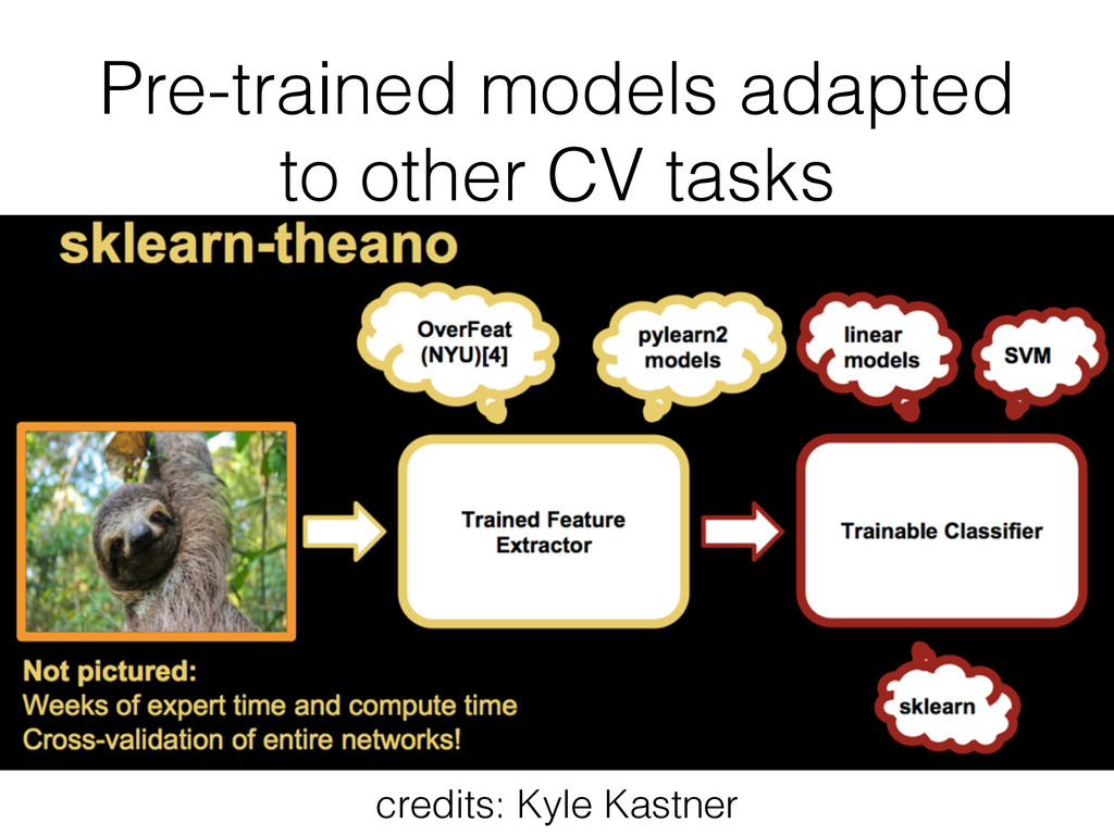 Pre-trained models adapted to other CV tasks cr...