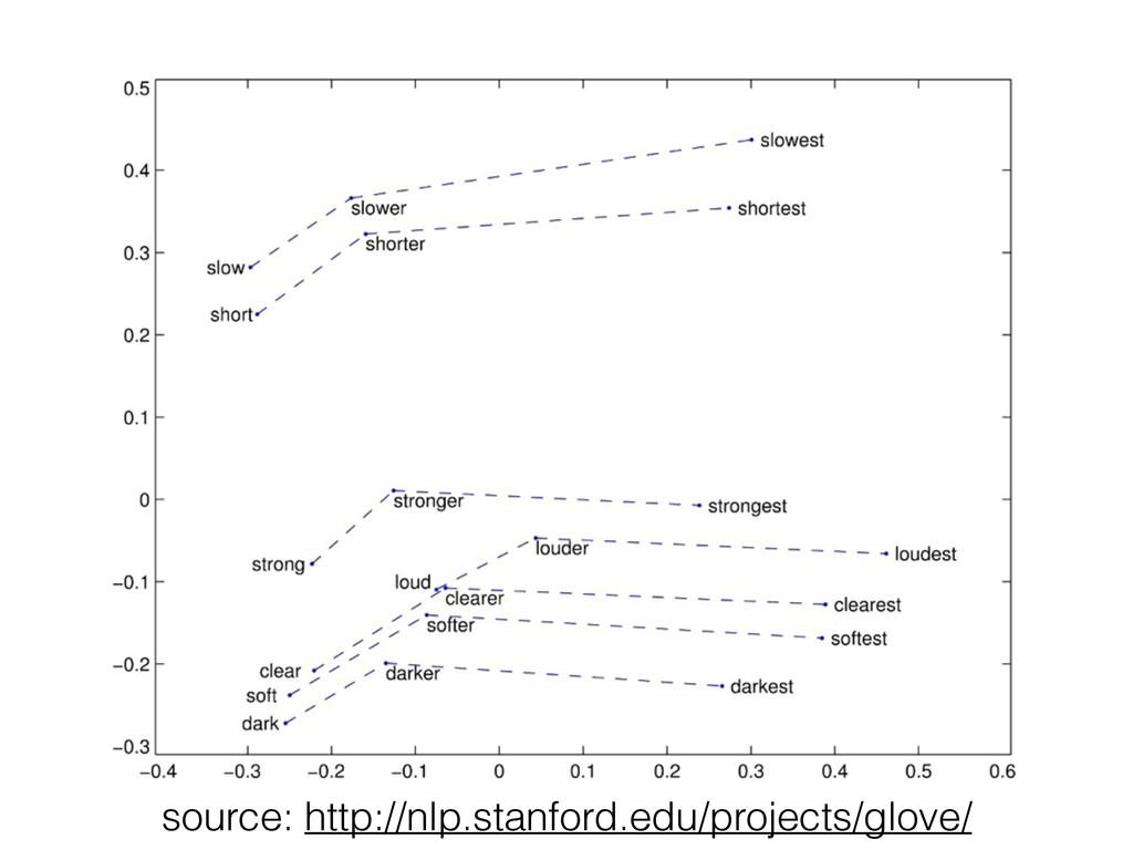 source: http://nlp.stanford.edu/projects/glove/