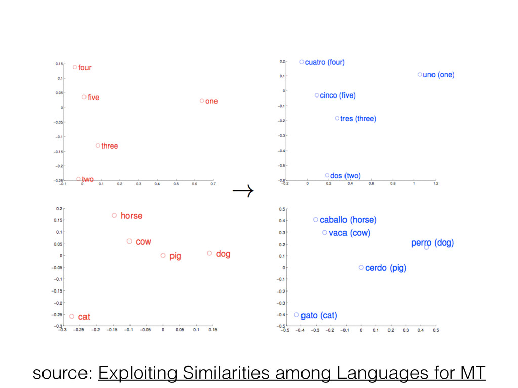 source: Exploiting Similarities among Languages...