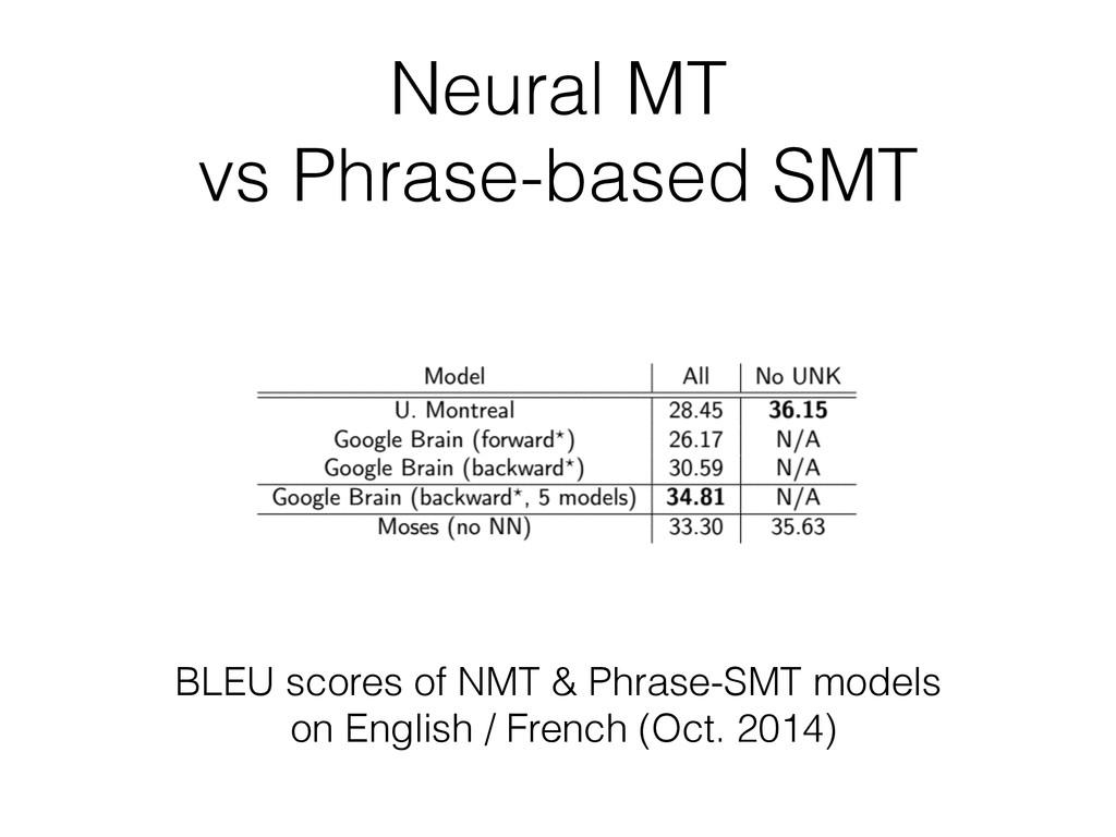 Neural MT vs Phrase-based SMT BLEU scores of NM...