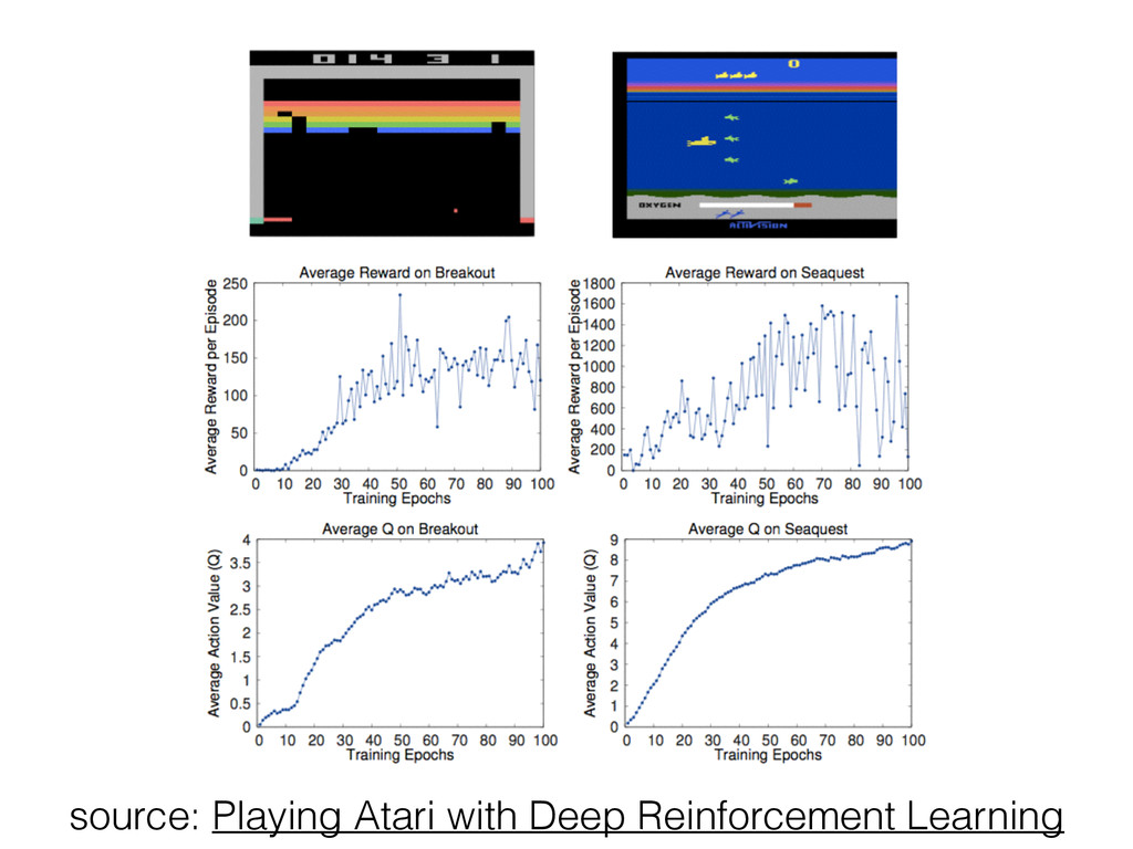 source: Playing Atari with Deep Reinforcement L...