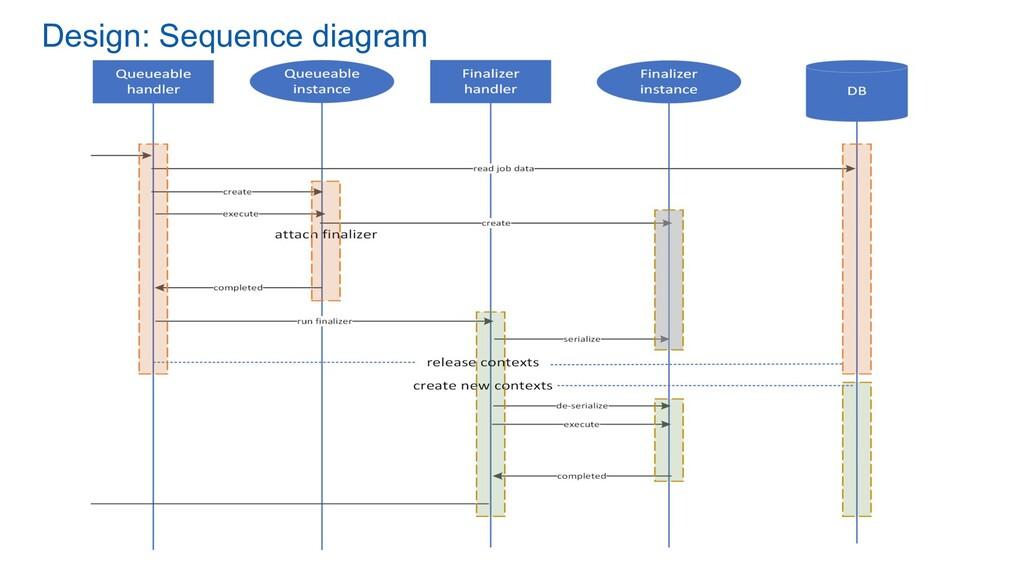 Design: Sequence diagram