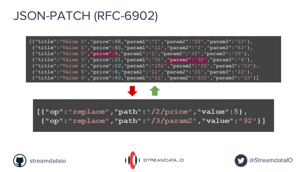 "JSON-PATCH (RFC-6902) [{""title"":""Value 0"",""pric..."