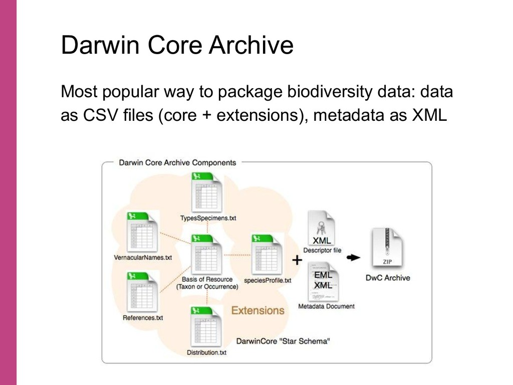 Most popular way to package biodiversity data: ...