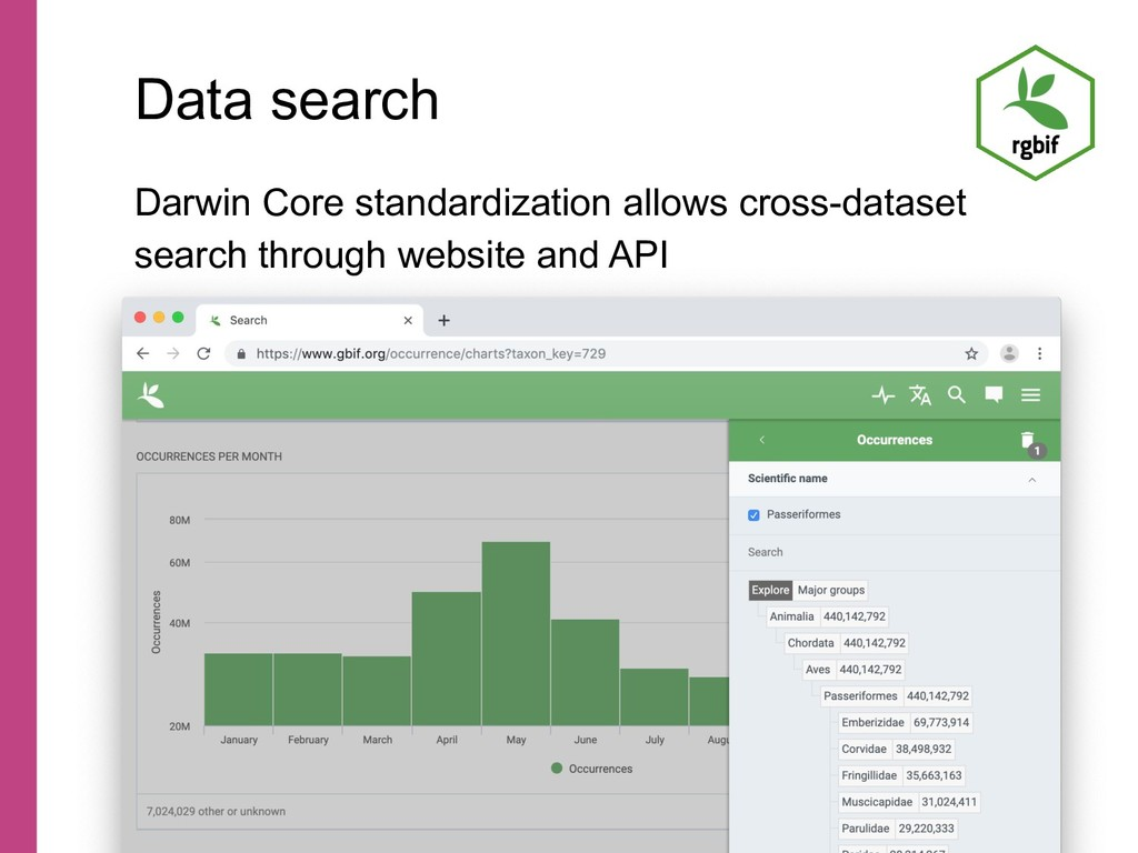 Data search Darwin Core standardization allows ...