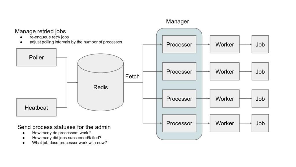 Redis Poller Heatbeat Processor Processor Proce...