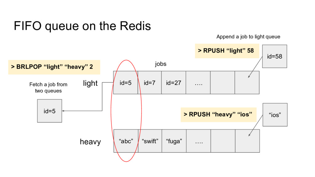 FIFO queue on the Redis light jobs id=5 id=7 id...