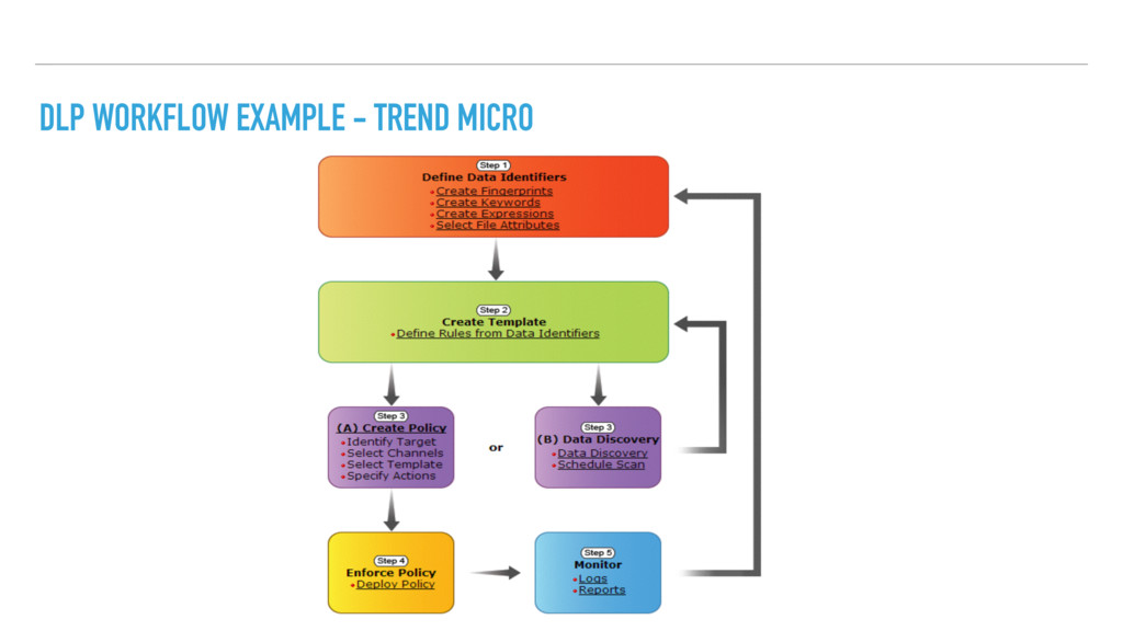 DLP WORKFLOW EXAMPLE - TREND MICRO