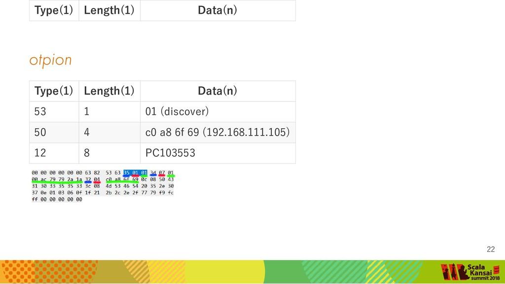 otpion Type(1) Length(1) Data(n) Type(1) Length...