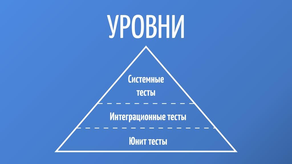 УРОВНИ Юнит тесты Системные тесты Интеграционны...
