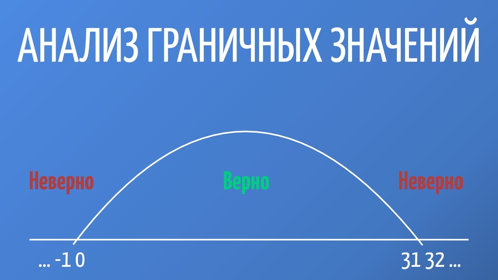 АНАЛИЗ ГРАНИЧНЫХ ЗНАЧЕНИЙ … -1 0 31 32 … Неверн...