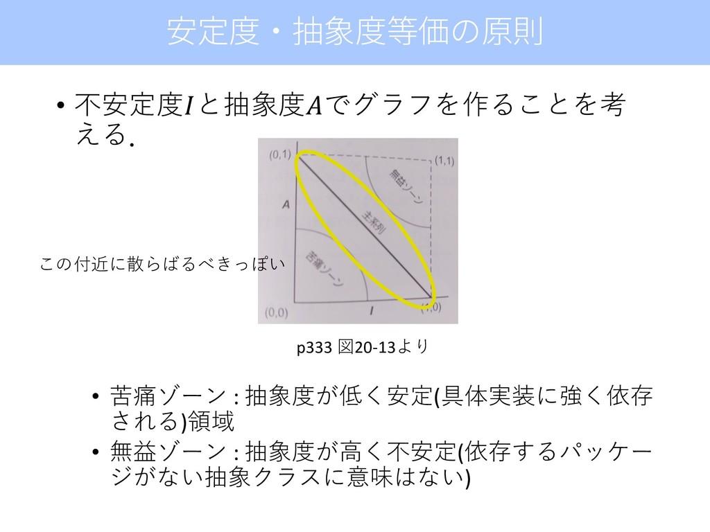 • 不安定度と抽象度でグラフを作ることを考 える. • 苦痛ゾーン : 抽象度が低く安定(具体...