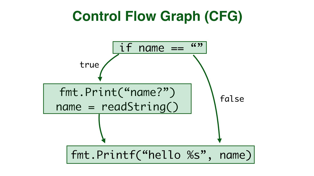 "fmt.Print(""name?"") name = readString() Control ..."